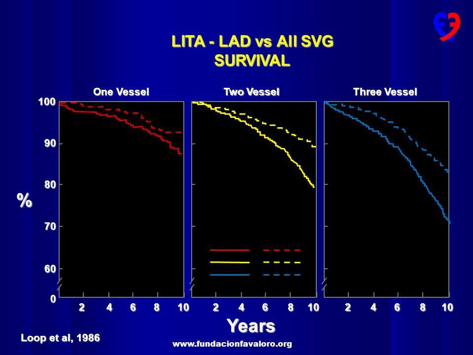 www.fundacionfavaloro.org Saphenous Vein Graft Internal Mammary Artery LITA - LAD vs All SVG SURVIVAL Years % 100 90 80 70 60 0 246810246810246810 One