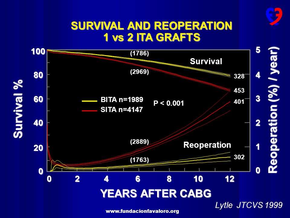 www.fundacionfavaloro.org 302 401 453 328 Reoperation Survival YEARS AFTER CABG BITA n=1989 SITA n=4147 P < 0.001 Survival % 80 60 40 20 0 100 Reopera