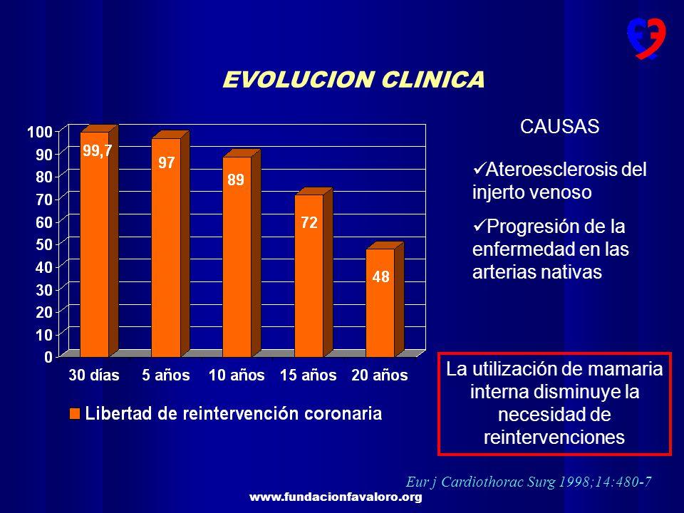 www.fundacionfavaloro.org Ann Thorac Surg 1998;66:1-11 EVOLUCION CLINICA