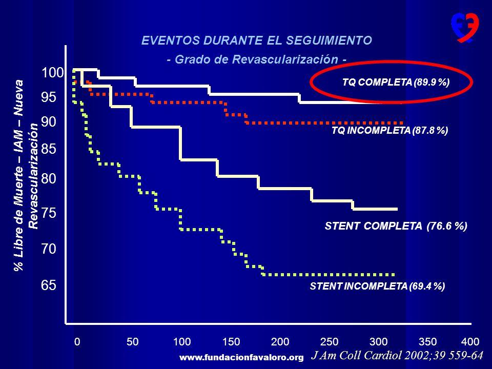 www.fundacionfavaloro.org ARTS STUDY EventoATCCRMValor p Mortalidad2.5%2.8%Ns Re-revascularización21%3.8%<0.001 Libre de Angina78.9%89.5%<0.001 Costo10,66513,638<0.001 La calidad de vida fue mejor con ATC en el primer mes, pero mejor (0.05) con CRM al año, particularmente a expensas de la posibilidad de realizar actividades habituales ARTS Study.NEJM 2001;344 (15), 1117-24 Evidencia a favor de la cirugía