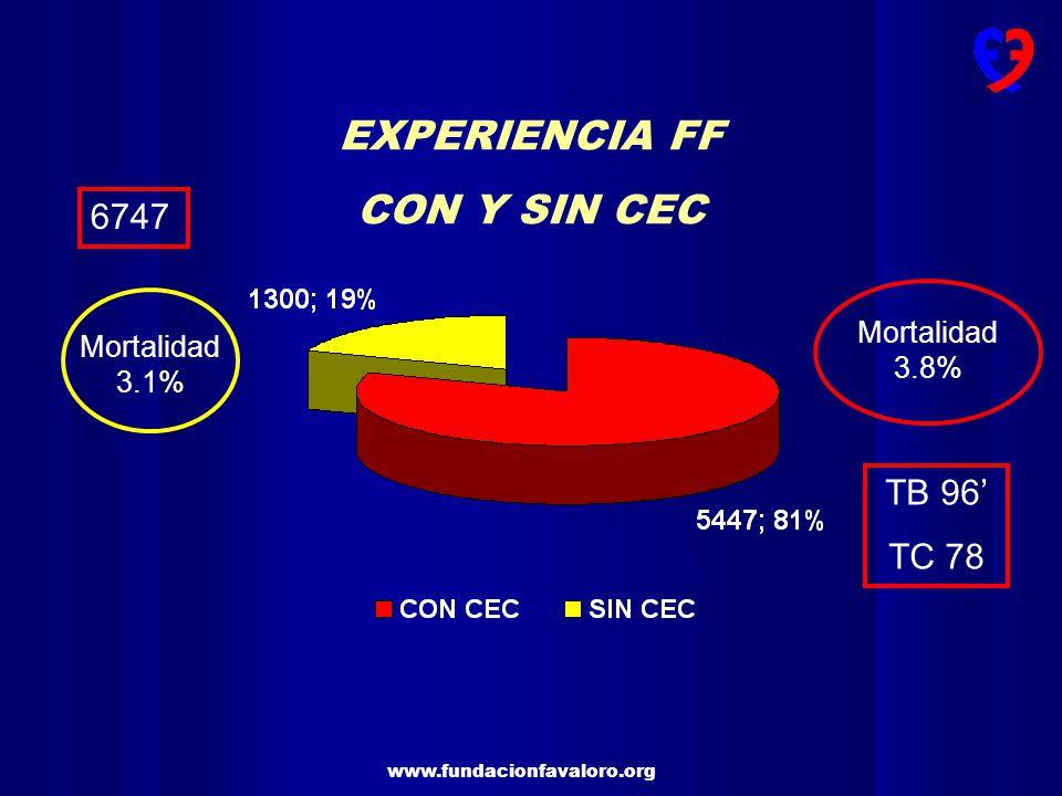 www.fundacionfavaloro.org 3 vasos 76.3 % 2 Vasos 18.8 % 1 Vaso 4.9 % TCI 17.5 % HALLAZGOS ANGIOGRAFICOS NUMERO DE VASOS Y LESION DE TRONCO N 6747