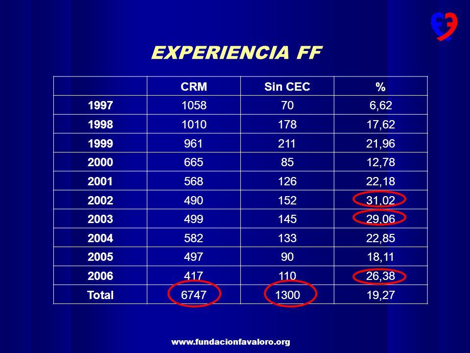 www.fundacionfavaloro.org EXPERIENCIA FF CON Y SIN CEC Mortalidad 3.1% Mortalidad 3.8% 6747 TB 96 TC 78
