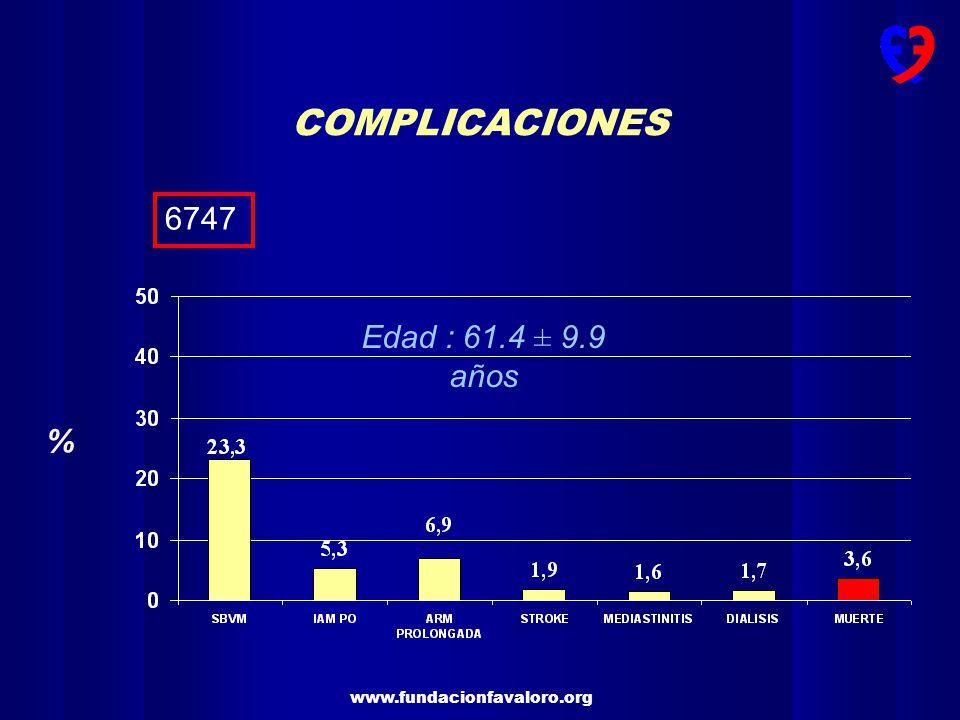 www.fundacionfavaloro.org Rango del Score de Parsonnet % de la población Mortalidad esperada Mortalidad encontrada SCORE DE RIESGO DE PARSONNET 6747