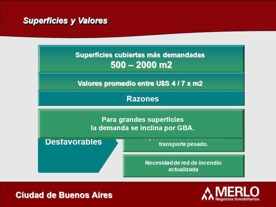 Superficies y Valores Razones Superficies cubiertas más demandadas 500 – 2000 m2 500 – 2000 m2 Ciudad de Buenos Aires Favorables Seguridad Facilidad d