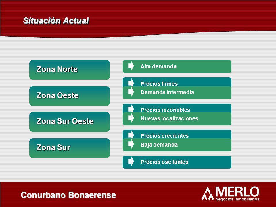 Situación Actual Conurbano Bonaerense Zona Norte Alta demandaPrecios firmes Zona Oeste Demanda intermediaPrecios razonables Zona Sur Oeste Nuevas loca
