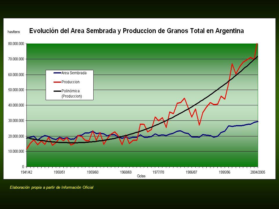 Conclusiones Es claro que la Argentina puede continuar creciendo en área agrícola y en producción en los próximos años.