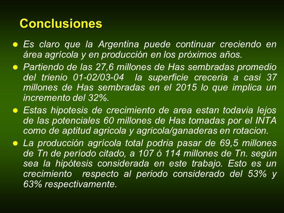 Conclusiones Es claro que la Argentina puede continuar creciendo en área agrícola y en producción en los próximos años. Partiendo de las 27,6 millones