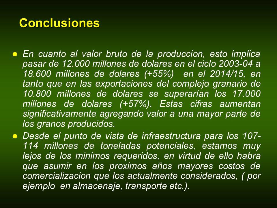 Conclusiones En cuanto al valor bruto de la produccion, esto implica pasar de 12.000 millones de dolares en el ciclo 2003-04 a 18.600 millones de dolares (+55%) en el 2014/15, en tanto que en las exportaciones del complejo granario de 10.800 millones de dolares se superarían los 17.000 millones de dolares (+57%).