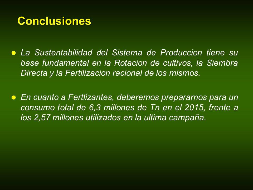 Conclusiones La Sustentabilidad del Sistema de Produccion tiene su base fundamental en la Rotacion de cultivos, la Siembra Directa y la Fertilizacion racional de los mismos.