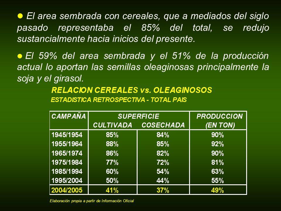 El area sembrada con cereales, que a mediados del siglo pasado representaba el 85% del total, se redujo sustancialmente hacia inicios del presente. El