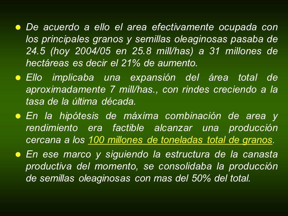 De acuerdo a ello el area efectivamente ocupada con los principales granos y semillas oleaginosas pasaba de 24.5 (hoy 2004/05 en 25.8 mill/has) a 31 m