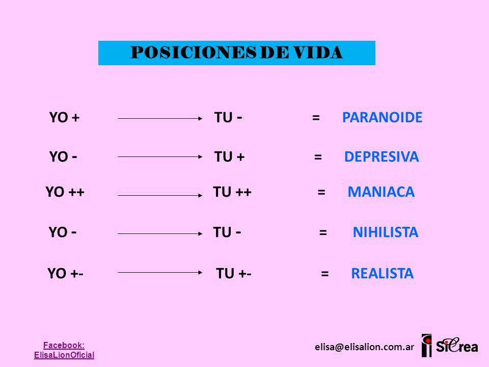 POSICIONES DE VIDA YO + TU - = PARANOIDE YO - TU + = DEPRESIVA YO ++ TU ++ = MANIACA YO - TU - = NIHILISTA YO +- TU +- = REALISTA elisa@elisalion.com.