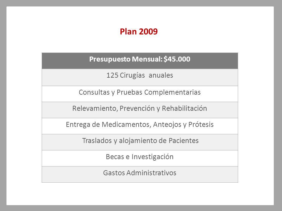 Presupuesto Mensual: $45.000 125 Cirugías anuales Consultas y Pruebas Complementarias Relevamiento, Prevención y Rehabilitación Entrega de Medicamentos, Anteojos y Prótesis Traslados y alojamiento de Pacientes Becas e Investigación Gastos Administrativos Plan 2009