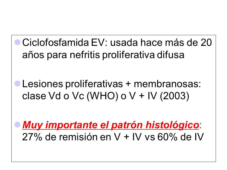 Ciclofosfamida EV: usada hace más de 20 años para nefritis proliferativa difusa Lesiones proliferativas + membranosas: clase Vd o Vc (WHO) o V + IV (2