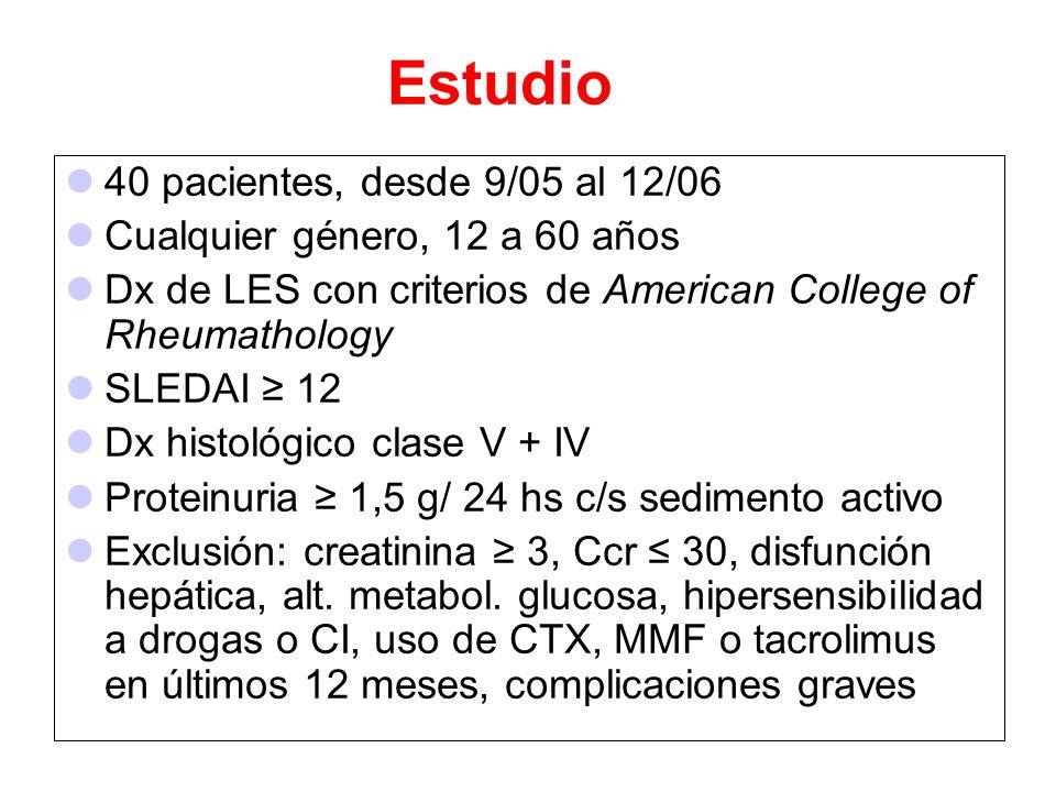 Estudio 40 pacientes, desde 9/05 al 12/06 Cualquier género, 12 a 60 años Dx de LES con criterios de American College of Rheumathology SLEDAI 12 Dx his