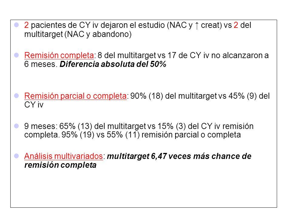 2 pacientes de CY iv dejaron el estudio (NAC y creat ) vs 2 del multitarget (NAC y abandono) Remisión completa: 8 del multitarget vs 17 de CY iv no al