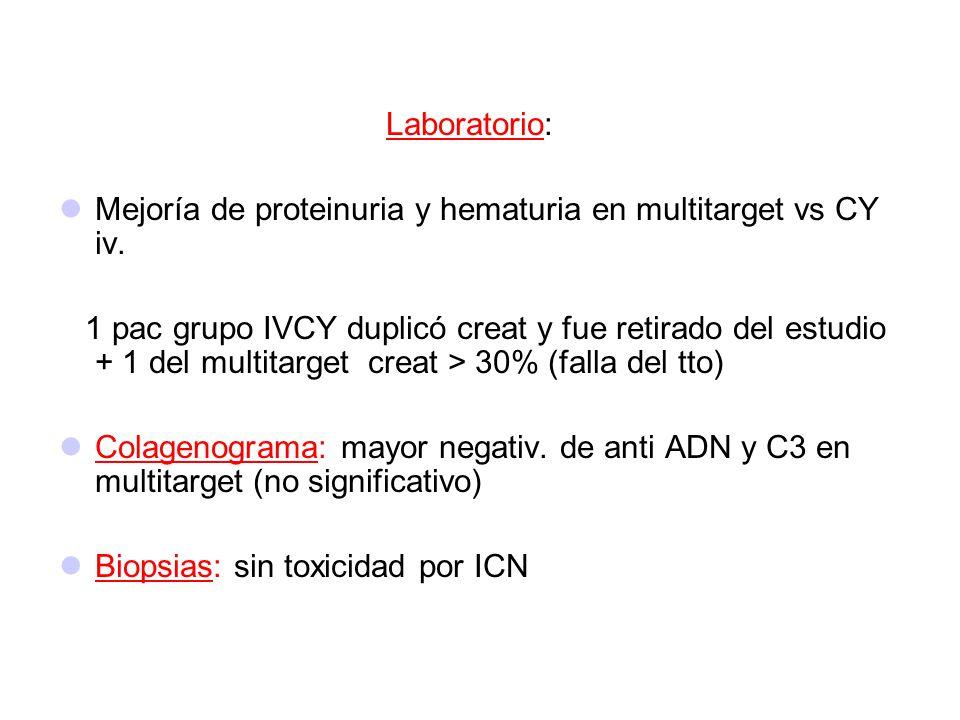 Laboratorio: Mejoría de proteinuria y hematuria en multitarget vs CY iv. 1 pac grupo IVCY duplicó creat y fue retirado del estudio + 1 del multitarget