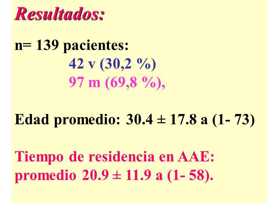 Resultados: n= 139 pacientes: 42 v (30,2 %) 97 m (69,8 %), Edad promedio: 30.4 ± 17.8 a (1- 73) Tiempo de residencia en AAE: promedio 20.9 ± 11.9 a (1