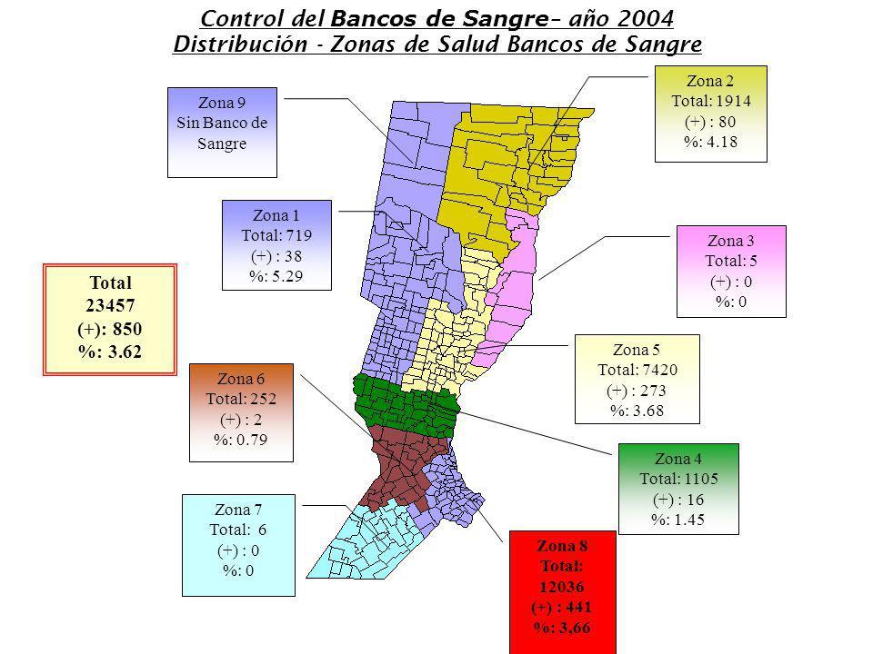 Control del Bancos de Sangre – año 2004 Distribución - Zonas de Salud Bancos de Sangre Zona 9 Sin Banco de Sangre Zona 2 Total: 1914 (+) : 80 %: 4.18