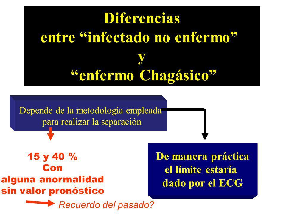 Diferencias entre infectado no enfermo y enfermo Chagásico Depende de la metodología empleada para realizar la separación 15 y 40 % Con alguna anormal