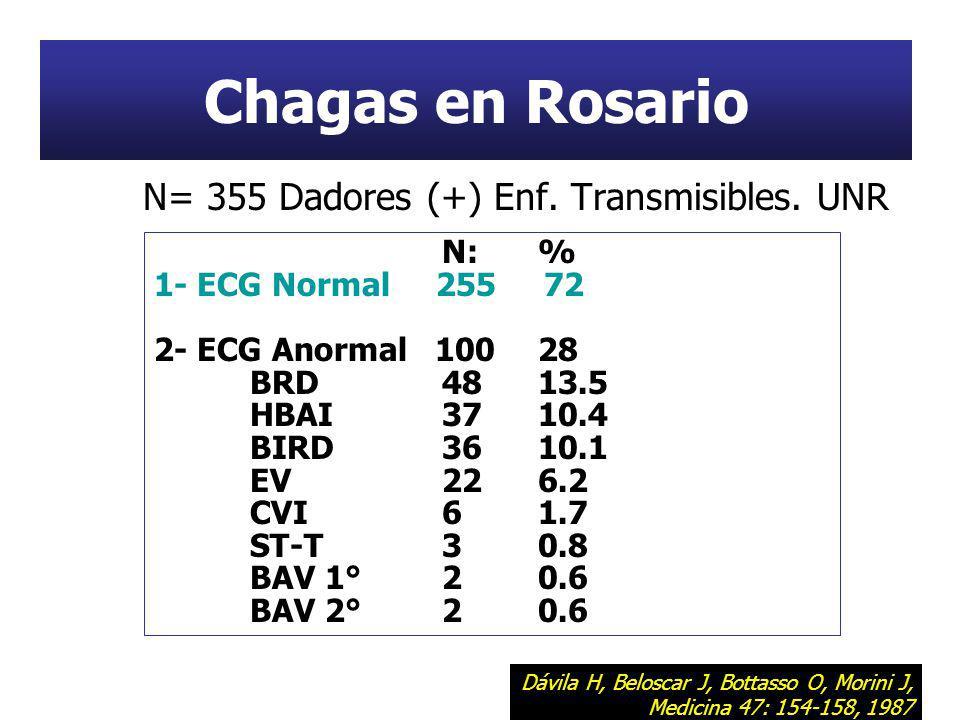 Chagas en Rosario N= 355 Dadores (+) Enf. Transmisibles. UNR N:% 1- ECG Normal 255 72 2- ECG Anormal 10028 BRD4813.5 HBAI3710.4 BIRD3610.1 EV226.2 CVI
