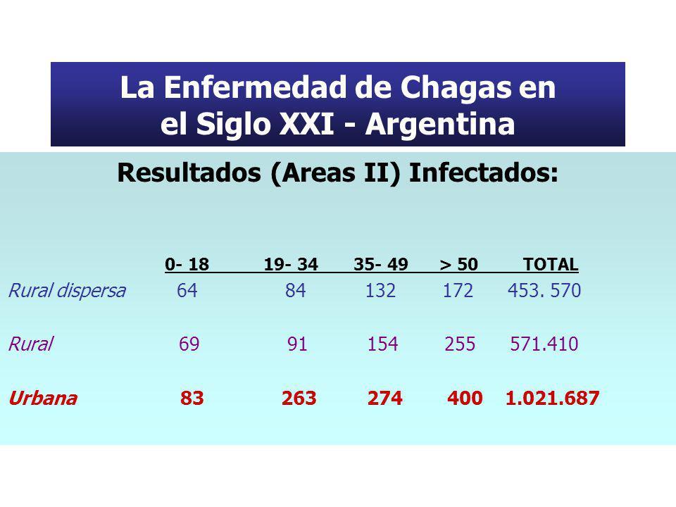 La Enfermedad de Chagas en el Siglo XXI - Argentina Resultados (Areas II) Infectados: 0- 18 19- 34 35- 49 > 50 TOTAL Rural dispersa 64 84 132 172 453.