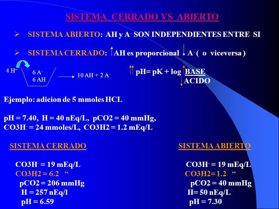 PRINCIPIO ISOHIDRICO SANGRE: SOLUCION HOMOGENEA DE n BUFFERS ( UNICO pH ) AH 1 A 1 - + H 1 + K 1 = [A 1 - ] [H 1 + ] [H 1 + ] = K 1 [AH 1 ] [AH 1 ] [A 1 - ] AH 2 A 2 - + H 2 + K 2 = [A 2 - ] [H 2 + ] [H 2 + ] = K 2 [AH 2 ] [AH 2 ] [A 2 - ] AH 3 A 3 - + H 3 + K 3 = [A 3 - ] [H 3 + ] [H 3 + ] = K 3 [AH 3 ] [AH 3 ] [A 3 - ] [H 1 + ] = [H 2 + ] = [H 3 + ] = [H n + ] [H] = K 1 [AH 1 ] = K 2 [AH 2 ] = K 3 [AH 3 ] = K n [AH n ] [A 1 - ] [A 2 - ] [A 3 - ] [A n - ]