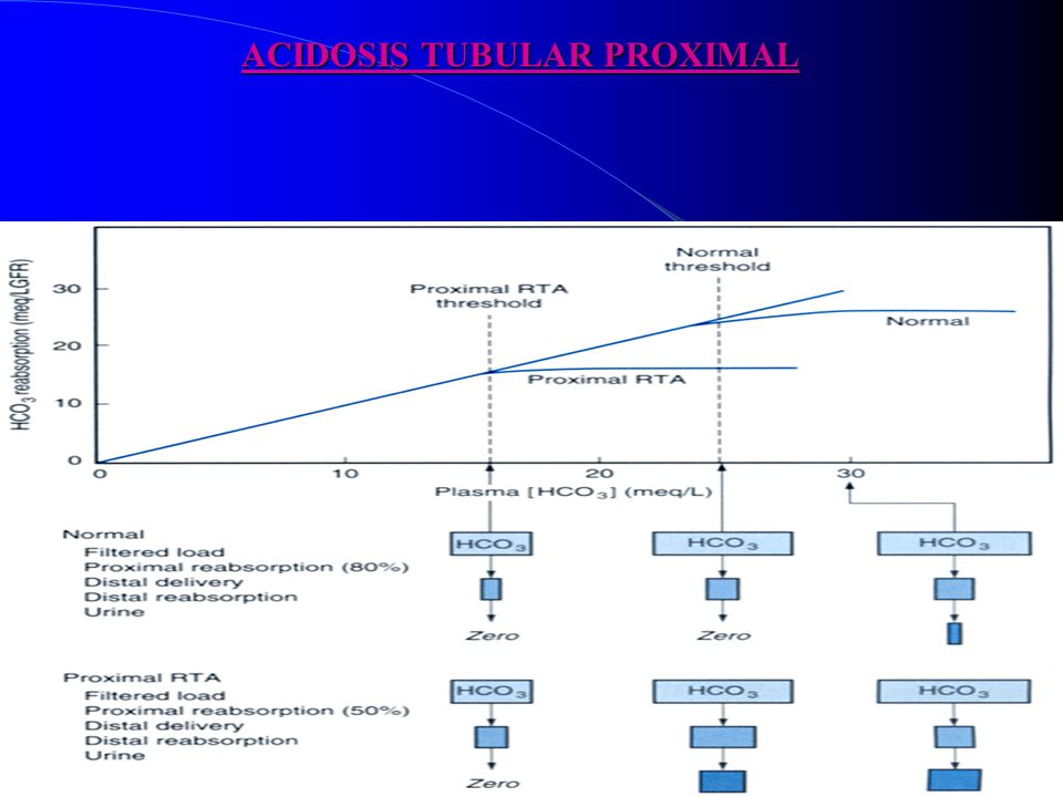ACIDOSIS TUBULAR PROXIMAL