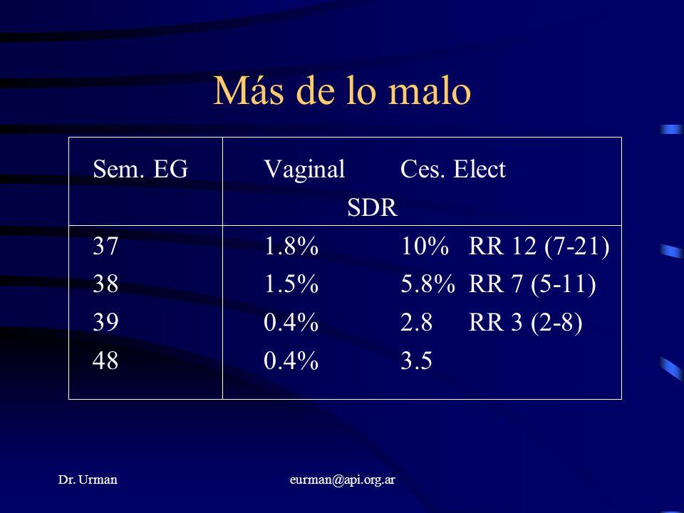 Dr. Urmaneurman@api.org.ar Más de lo malo Sem. EGVaginalCes. Elect SDR 37 1.8%10%RR 12 (7-21) 38 1.5%5.8%RR 7 (5-11) 39 0.4%2.8RR 3 (2-8) 48 0.4%3.5
