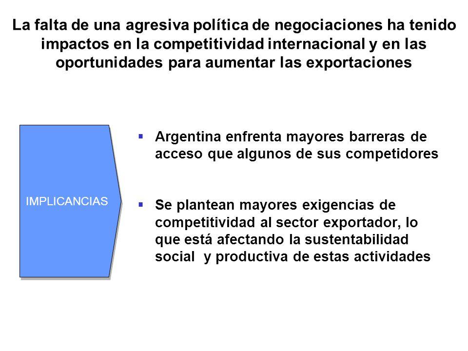 La falta de una agresiva política de negociaciones ha tenido impactos en la competitividad internacional y en las oportunidades para aumentar las expo