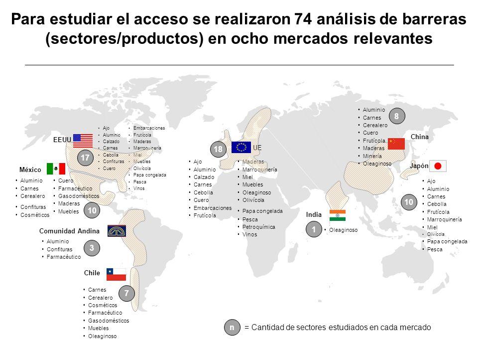 Para estudiar el acceso se realizaron 74 análisis de barreras (sectores/productos) en ocho mercados relevantes México Aluminio Carnes Cerealero Confit