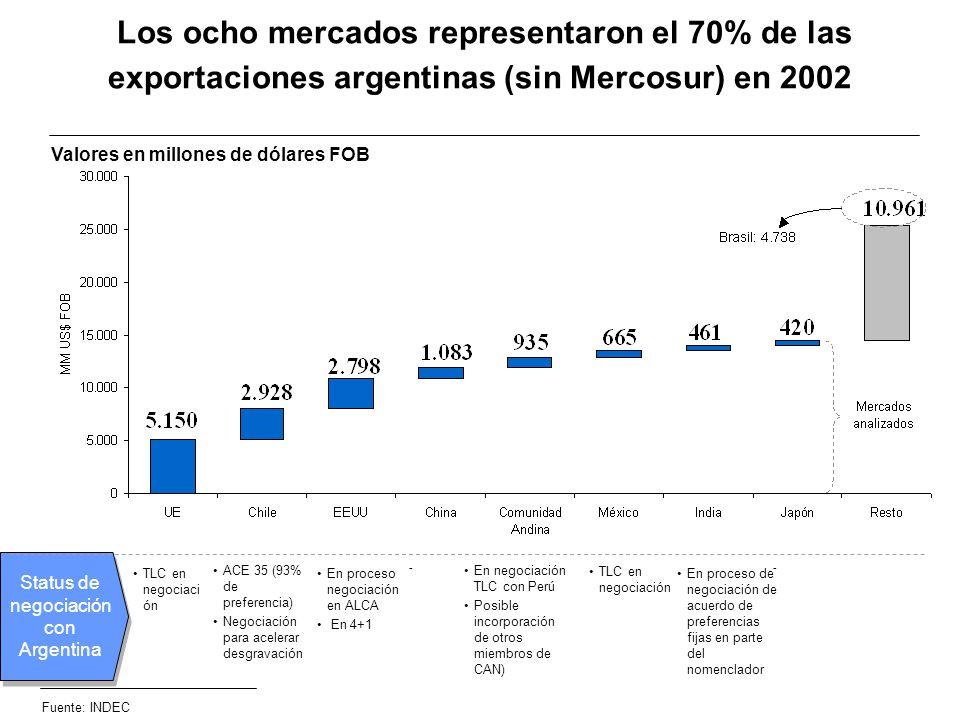 Los ocho mercados representaron el 70% de las exportaciones argentinas (sin Mercosur) en 2002 Valores en millones de dólares FOB Fuente: INDEC Status