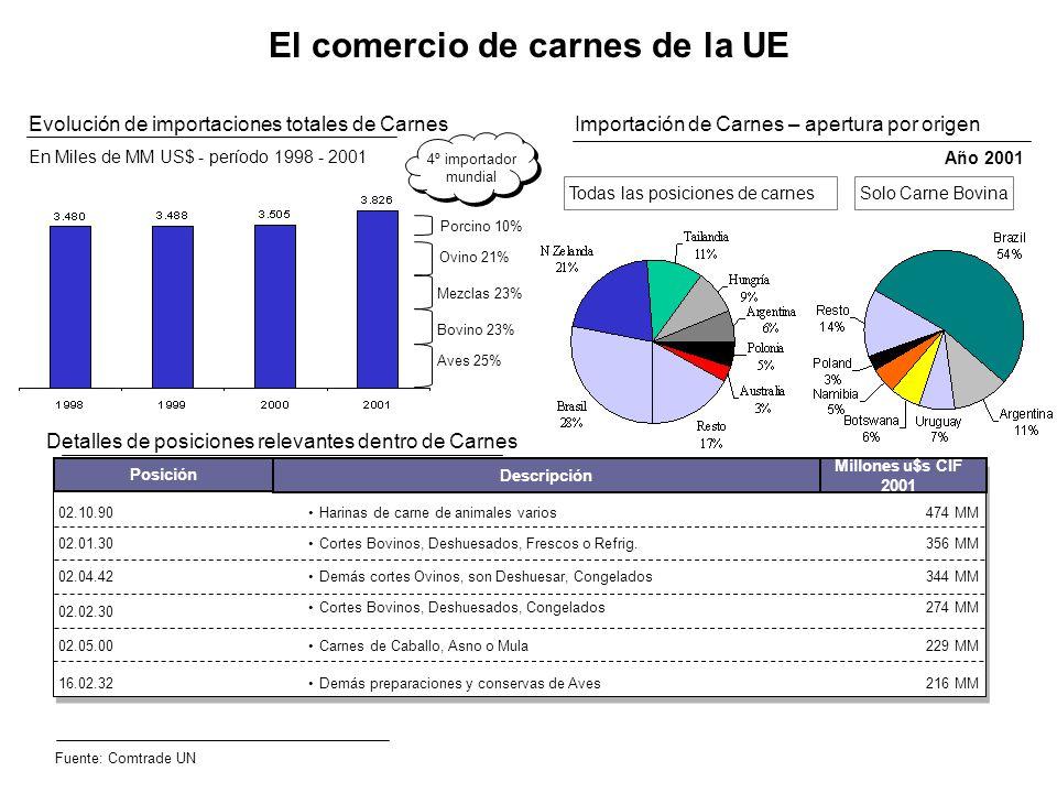 Detalles de posiciones relevantes dentro de Carnes El comercio de carnes de la UE Evolución de importaciones totales de Carnes En Miles de MM US$ - pe
