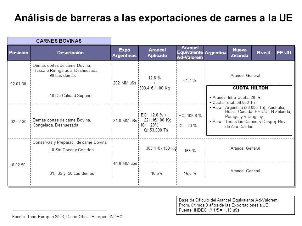 Análisis de barreras a las exportaciones de carnes a la UE Fuente: Taric Europeo 2003, Diario Oficial Europeo, INDEC 02.01.30 Demás cortes de carne Bo