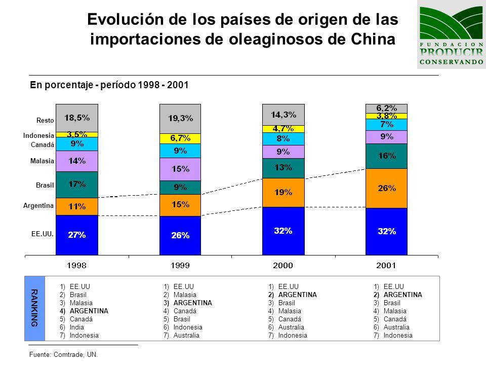 Evolución de los países de origen de las importaciones de oleaginosos de China En porcentaje - período 1998 - 2001 Fuente: Comtrade, UN. EE.UU. Argent