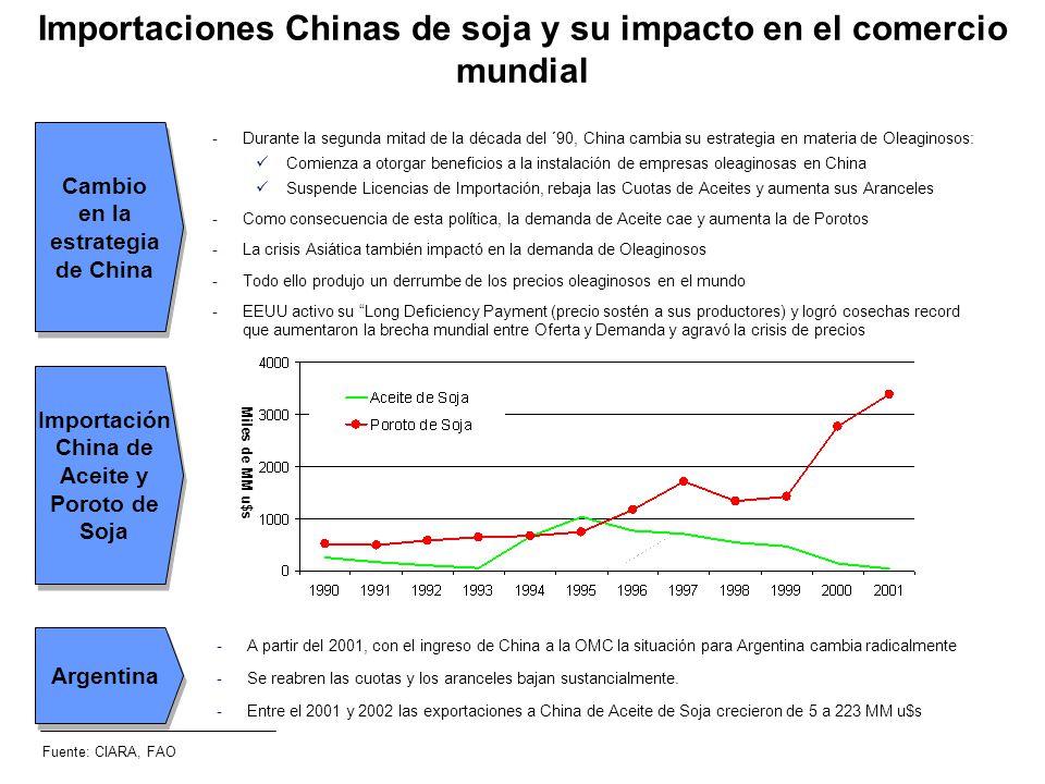 Importaciones Chinas de soja y su impacto en el comercio mundial -Durante la segunda mitad de la década del ´90, China cambia su estrategia en materia