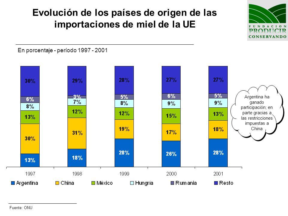 Evolución de los países de origen de las importaciones de miel de la UE En porcentaje - período 1997 - 2001 Argentina ha ganado participación; en part