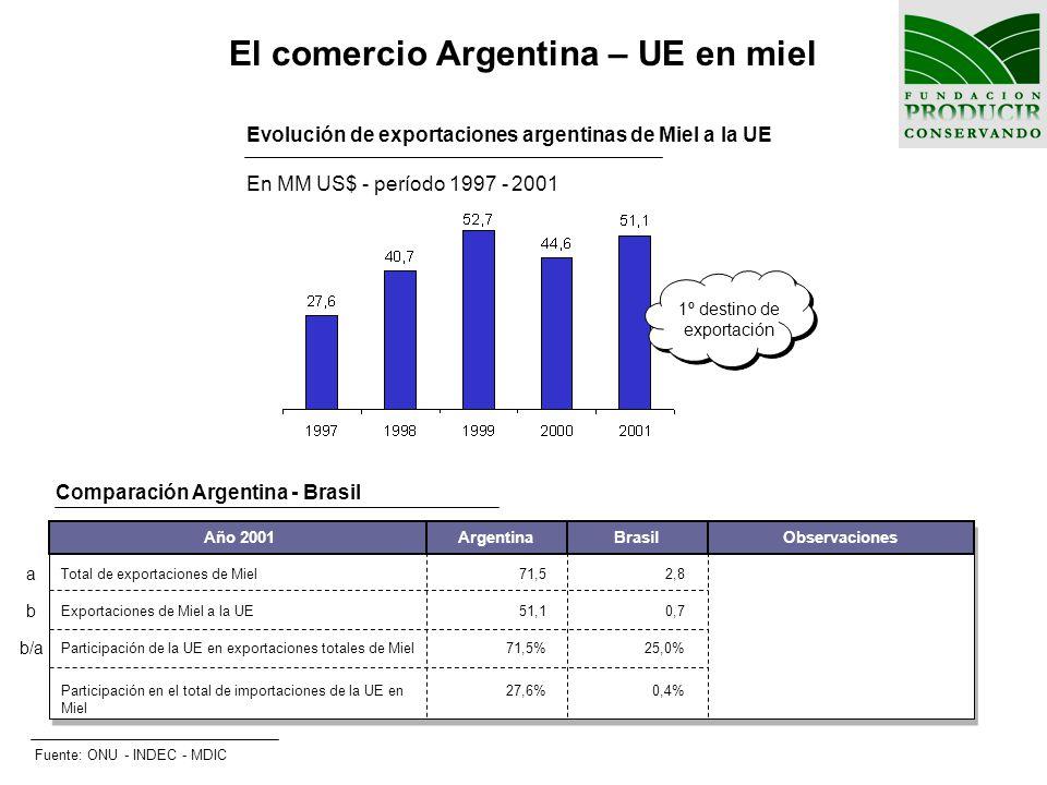 El comercio Argentina – UE en miel Evolución de exportaciones argentinas de Miel a la UE En MM US$ - período 1997 - 2001 Comparación Argentina - Brasi