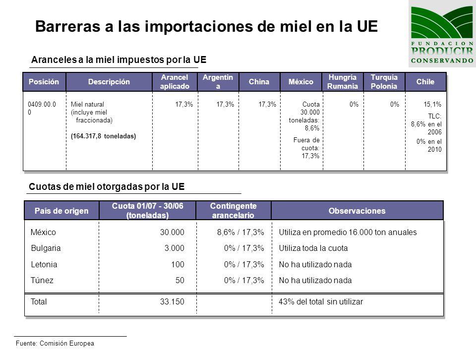 Barreras a las importaciones de miel en la UE Fuente: Comisión Europea México Bulgaria Letonia Túnez Total 30.000 3.000 100 50 33.150 País de origen 8