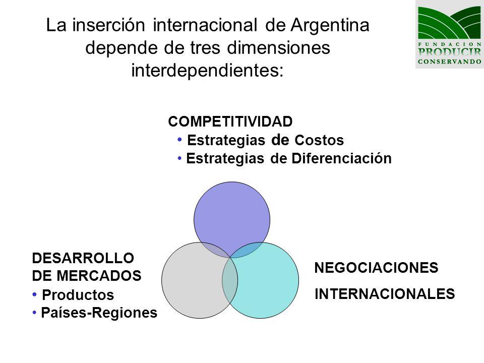 NEGOCIACIONES INTERNACIONALES COMPETITIVIDAD Estrategias de Costos Estrategias de Diferenciación DESARROLLO DE MERCADOS Productos Países-Regiones La i