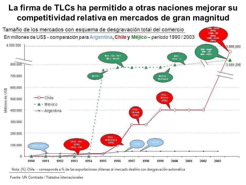 La firma de TLCs ha permitido a otras naciones mejorar su competitividad relativa en mercados de gran magnitud Tamaño de los mercados con esquema de d