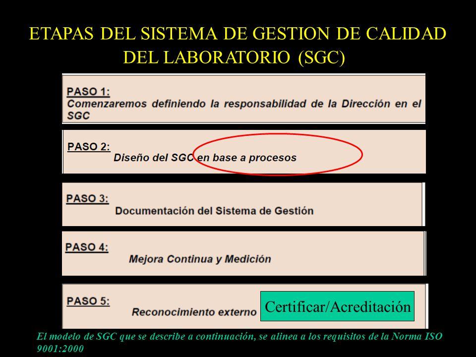 El modelo de SGC que se describe a continuación, se alinea a los requisitos de la Norma ISO 9001:2000 ETAPAS DEL SISTEMA DE GESTION DE CALIDAD DEL LAB