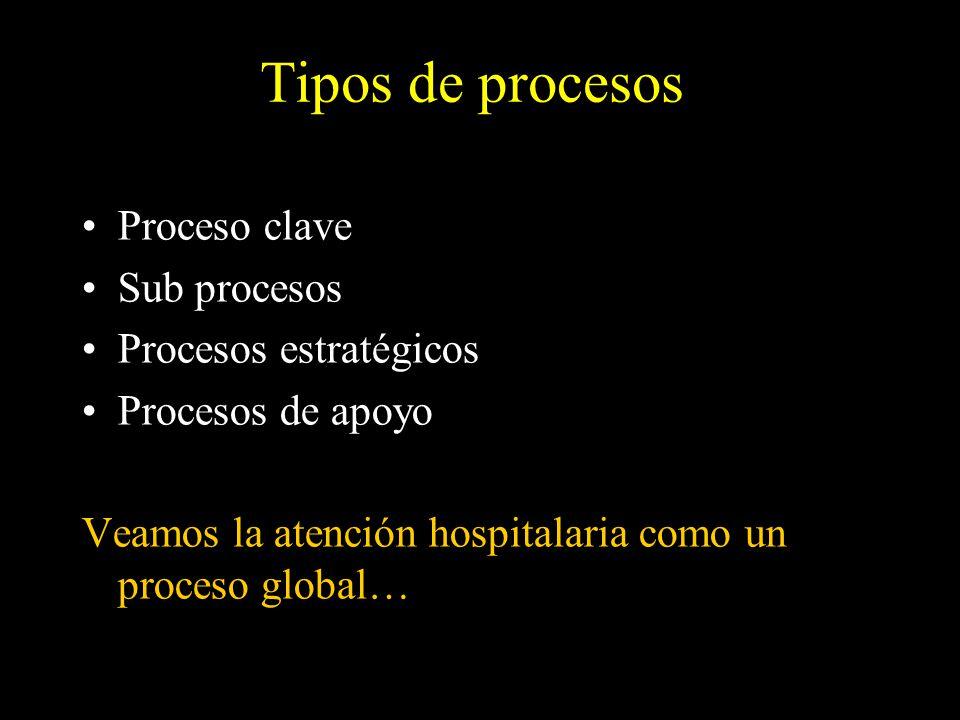 Tipos de procesos Proceso clave Sub procesos Procesos estratégicos Procesos de apoyo Veamos la atención hospitalaria como un proceso global…