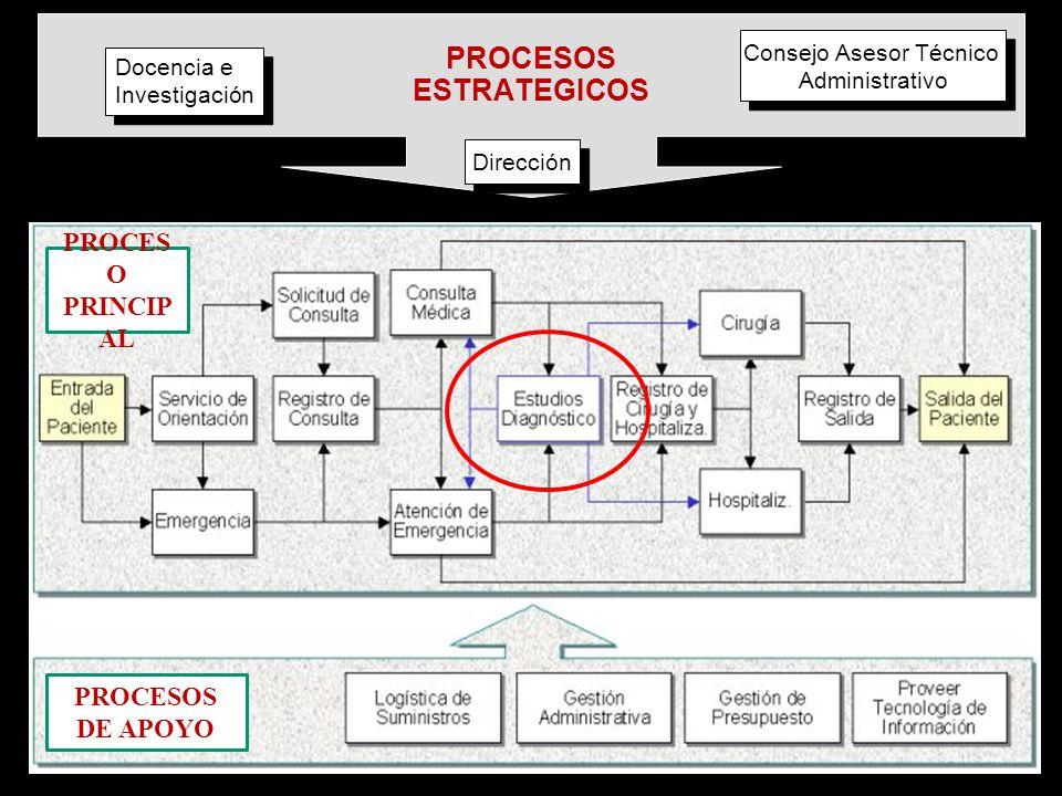 PROCESOS ESTRATEGICOS Docencia e Investigación Docencia e Investigación Dirección Consejo Asesor Técnico Administrativo Consejo Asesor Técnico Adminis