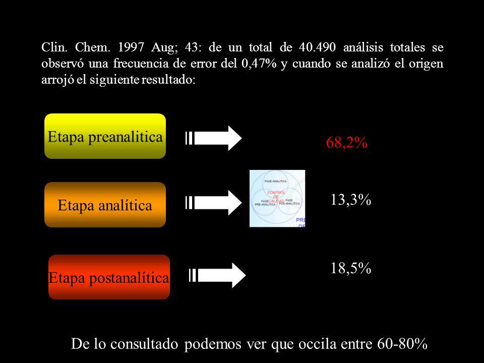 Clin. Chem. 1997 Aug; 43: de un total de 40.490 análisis totales se observó una frecuencia de error del 0,47% y cuando se analizó el origen arrojó el