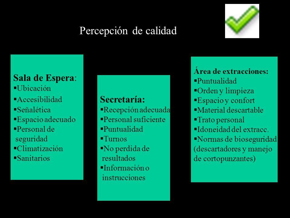 Percepción de calidad Secretaría: Recepción adecuada Personal suficiente Puntualidad Turnos No perdida de resultados Información o instrucciones Sala