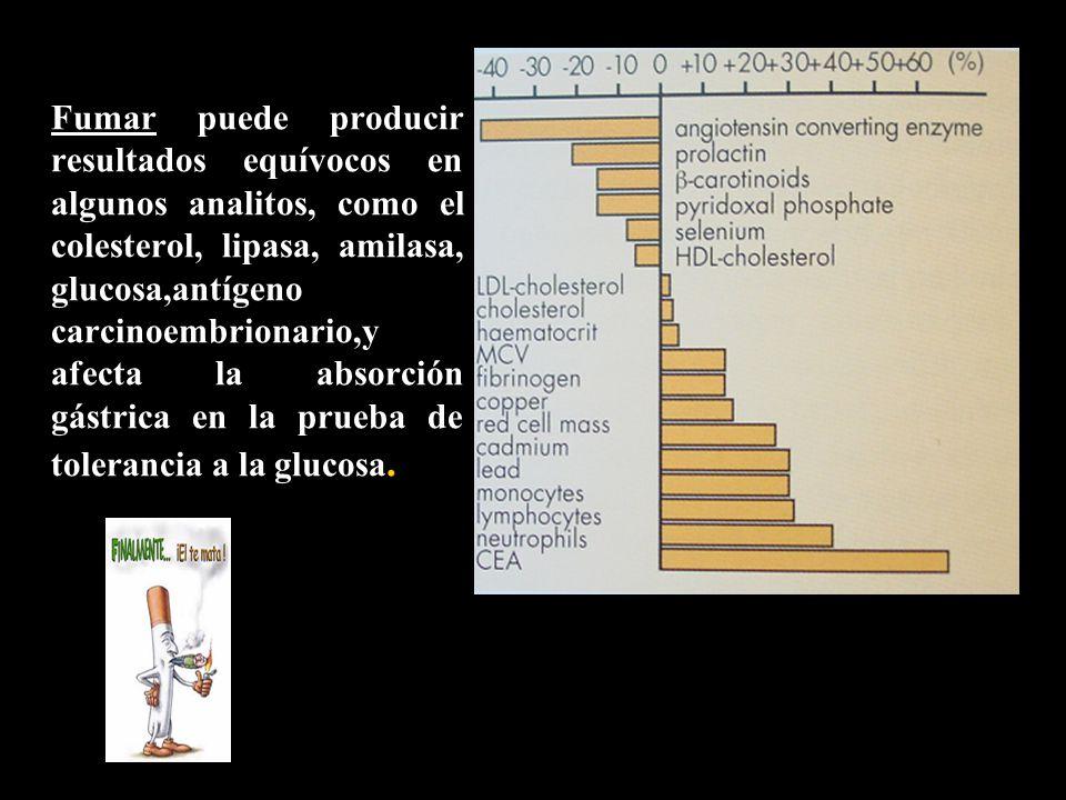 Fumar puede producir resultados equívocos en algunos analitos, como el colesterol, lipasa, amilasa, glucosa,antígeno carcinoembrionario,y afecta la ab