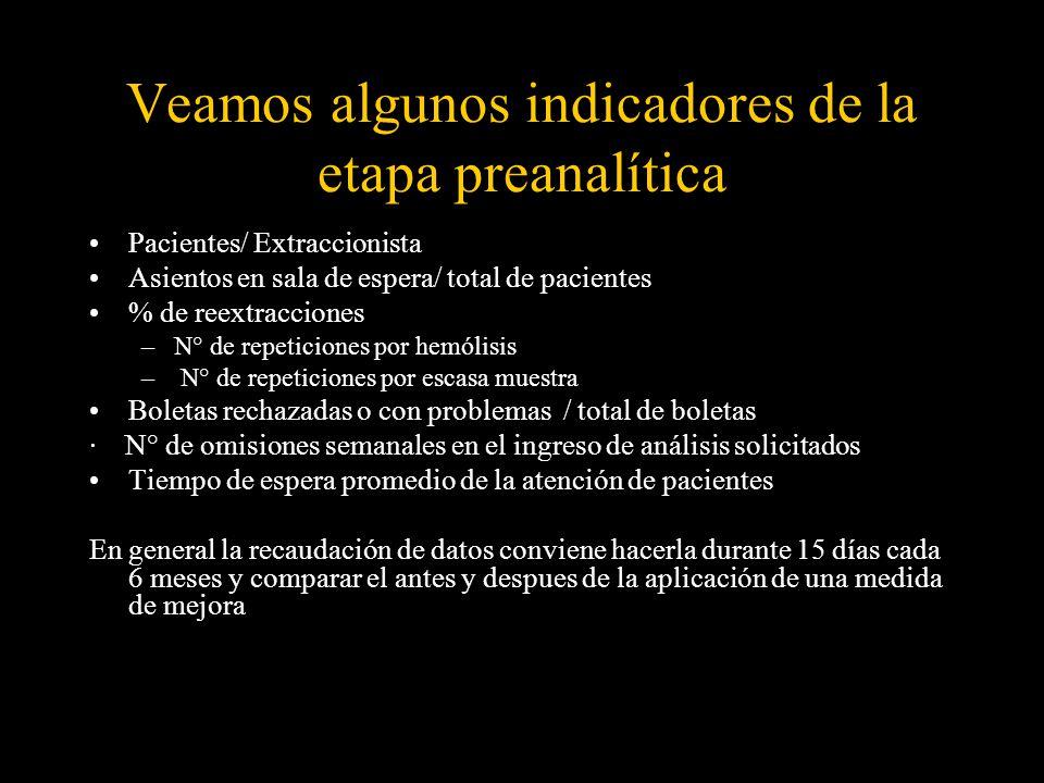 Veamos algunos indicadores de la etapa preanalítica Pacientes/ Extraccionista Asientos en sala de espera/ total de pacientes % de reextracciones –N° d