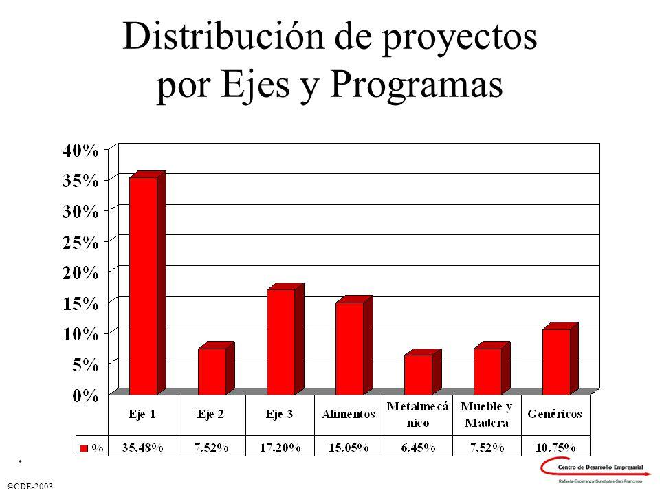 ©CDE-2003 Distribución de proyectos por Ejes y Programas.
