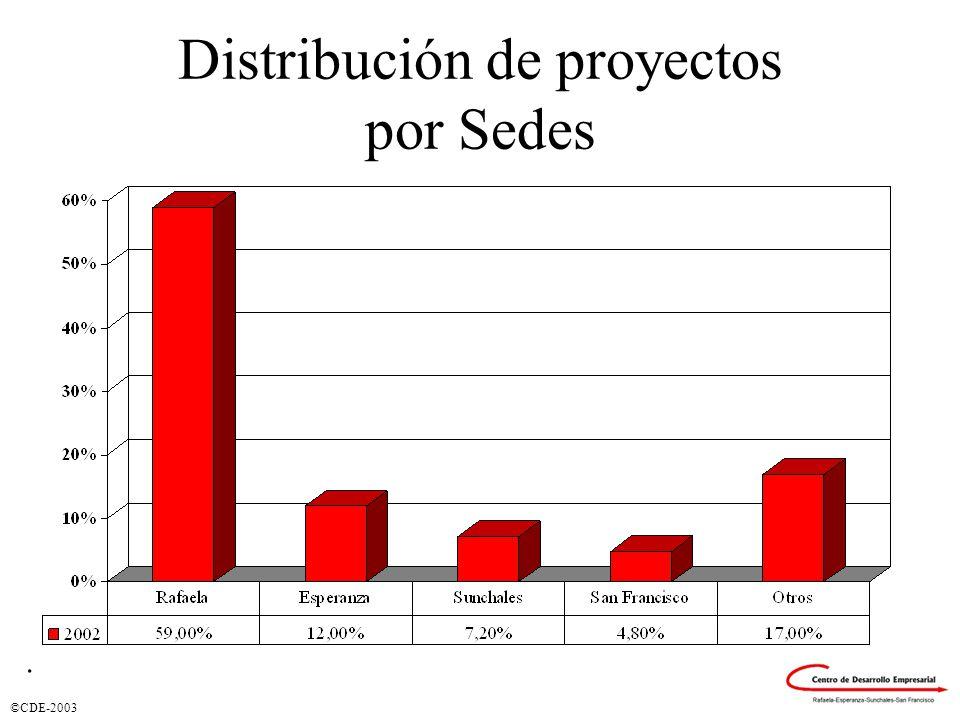 ©CDE-2003 Distribución de proyectos por Sedes.